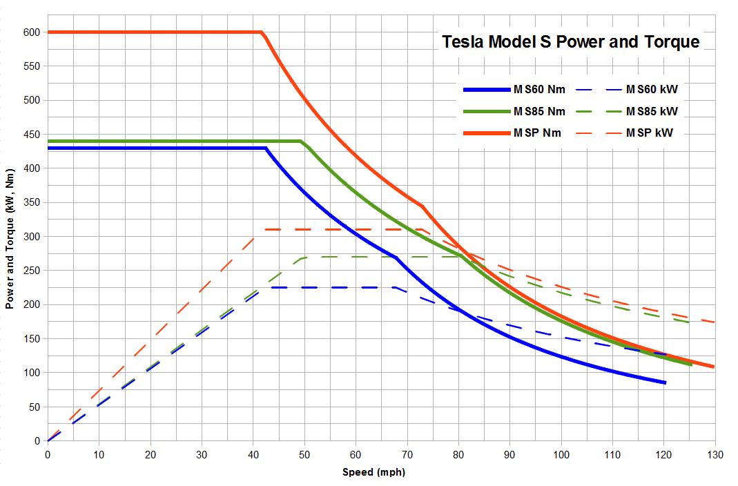 Tesla Model S Power and Torque.png