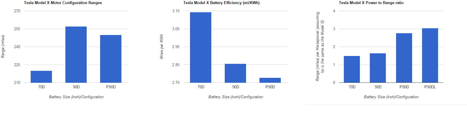 Tesla Model X Battery Specs.png