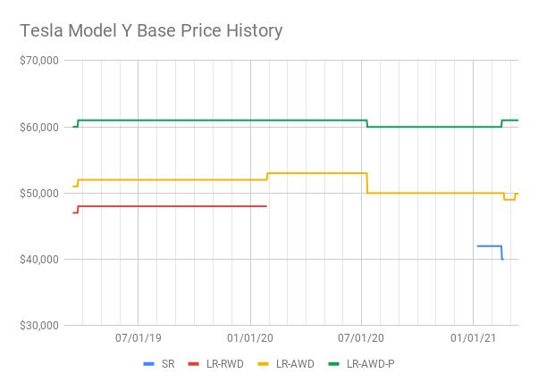 Tesla Model Y Base Price History (2).png