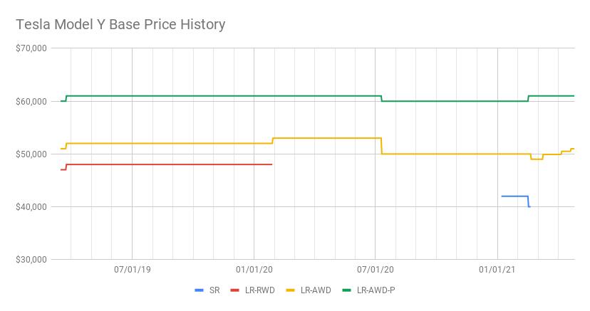 Tesla Model Y Base Price History (4).png