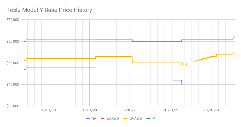 Tesla Model Y Base Price History.png