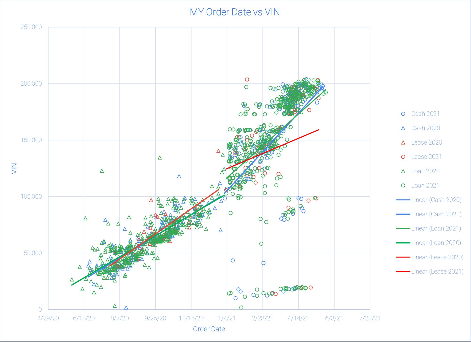 Tesla MY Order Date vs VINs.png