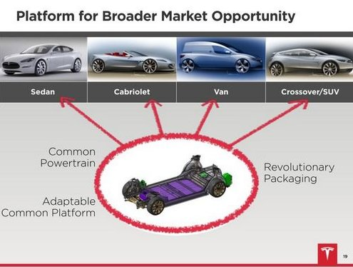 Tesla-platform-sharing.jpg