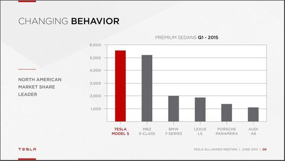 tesla-premium-sedans-market-share_large.JPG