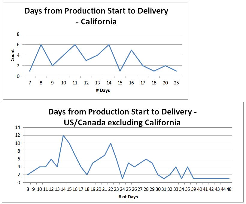 Tesla Production Start-Delivery Time.JPG