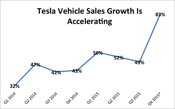 tesla-vehicle-sales-growth-q3-2015_large.png