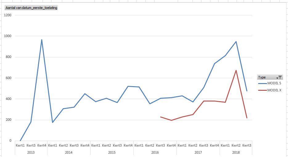 Tesla_NL_Aantal_per_maand.JPG
