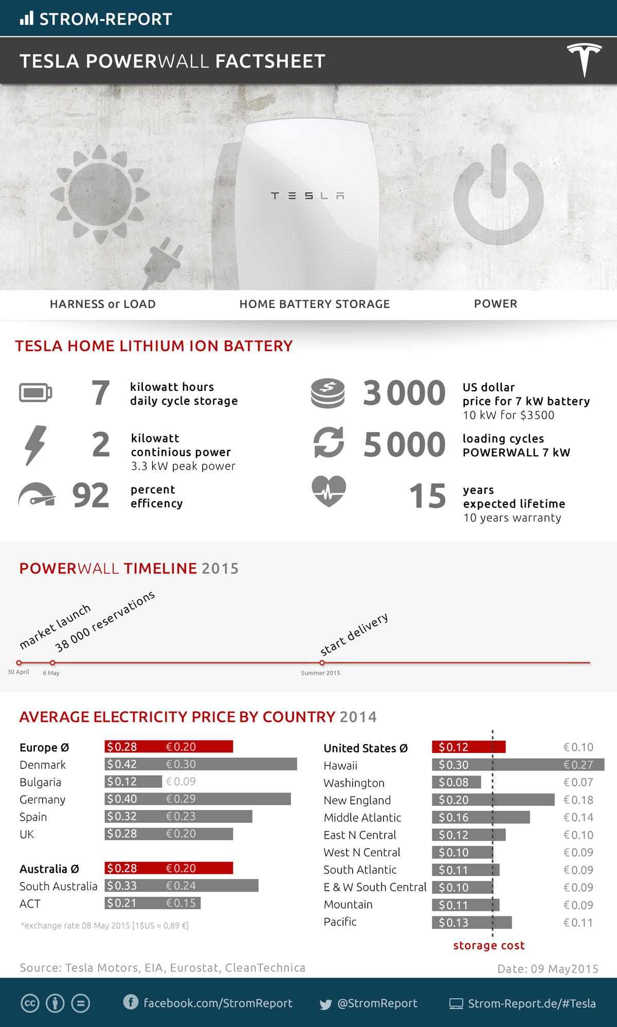 Tesla_Powerwall_Factsheet-social.jpg