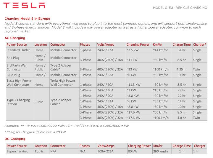 teslamodelscharging-eu_240_400V.jpg