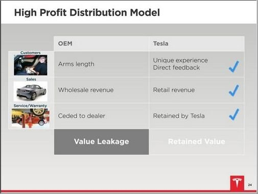 teslas-distribution-model-is-smarter-than-a-traditional-model.jpg
