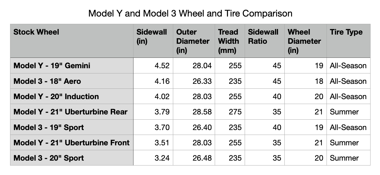 Tire Differences Model Y and Model 3.png
