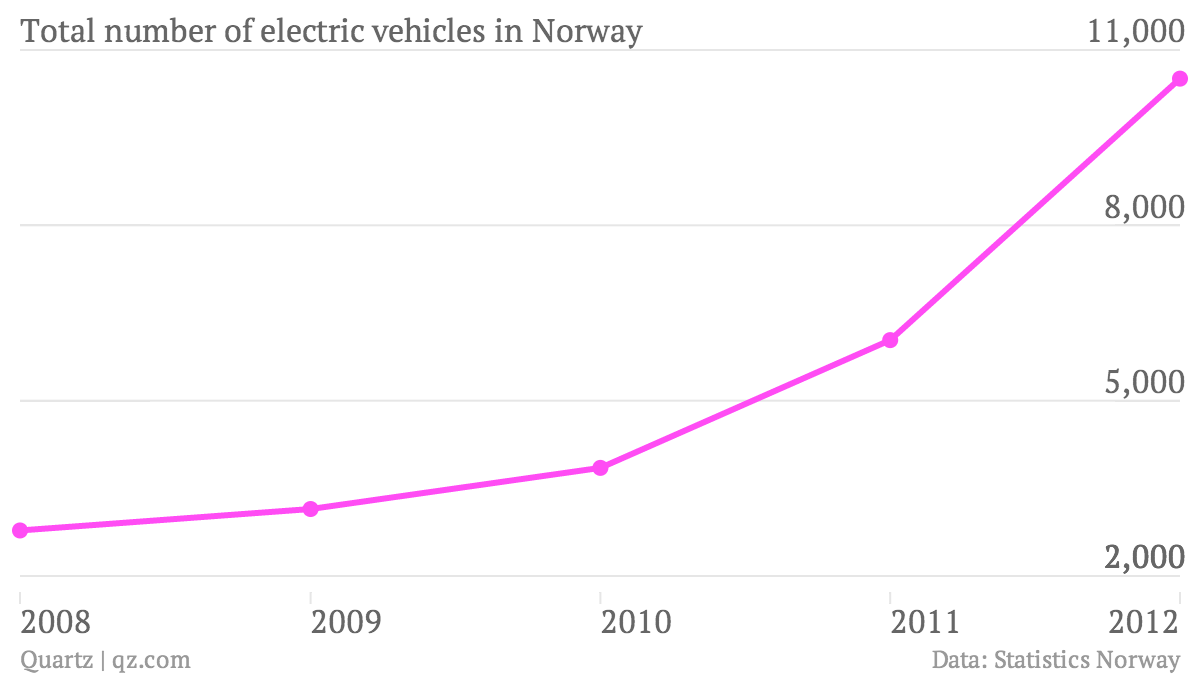 total-number-of-electric-vehicles-in-norway_chartbuilder.png