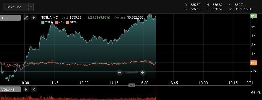 TSLA.chart.2021-03-30.16-00.png