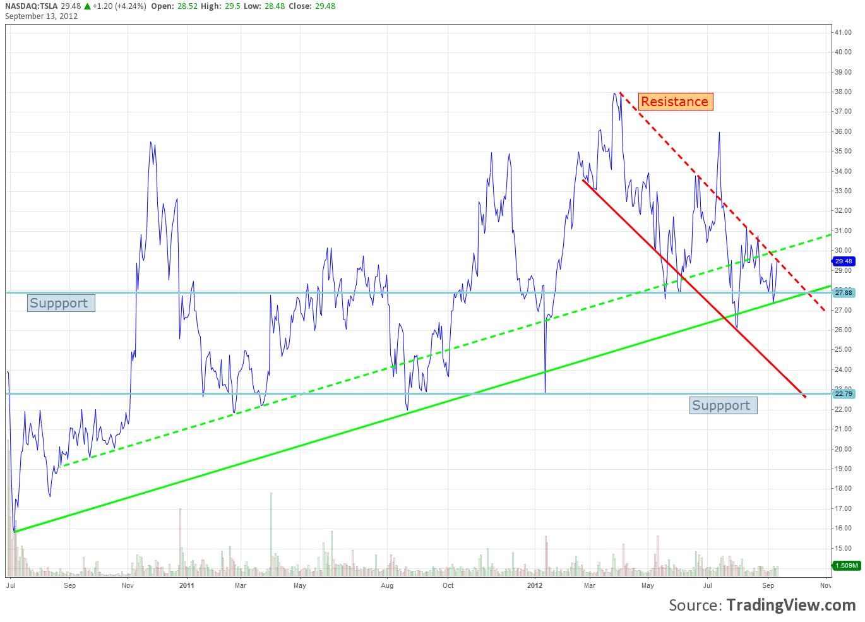 tsla chart.png