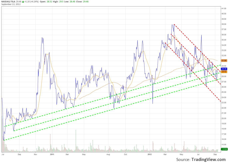 tsla chart2.png