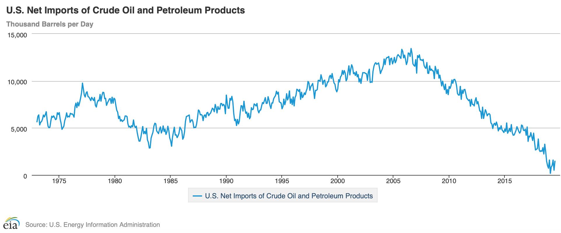 U.S. Net Imports.png