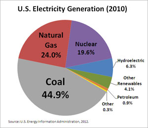 us-electricity-sources-2010.jpg