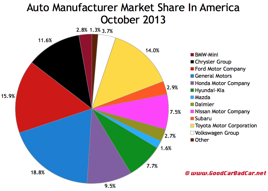 USA_auto-market-share-chart-october-2013.jpg