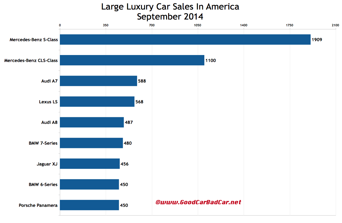 USA_large-luxury-car-sales-chart-September-2014.png