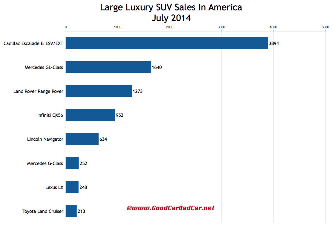 USA_large-luxury-SUV-sales-chart-July-2014.jpg