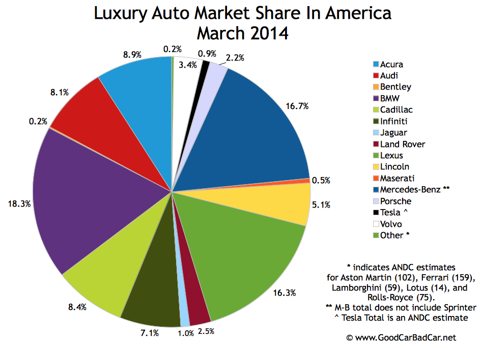 USA_luxury-auto-brand-market-share-chart-March-2014.jpg
