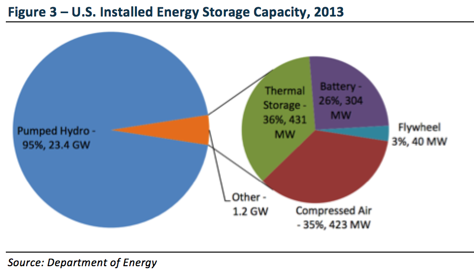 USInstalledEnergyStorage.png