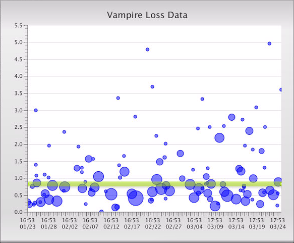 Vampire losses.png