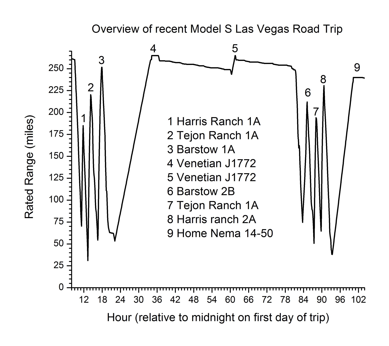Vegas_trip_plot.jpg