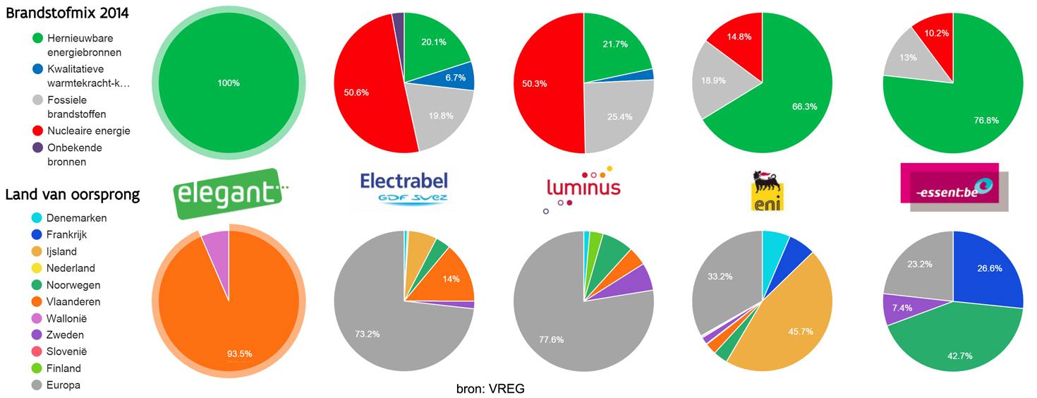 vergelijk-herkomst-stroom-vreg-6.jpg