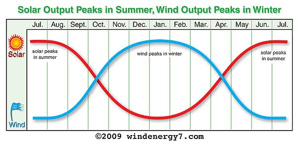 WE7-Wind-Solar-Output-Graph.jpg