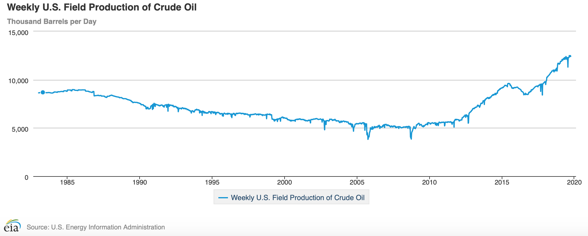 Weekly U.S. Field Production of Crude Oil.png