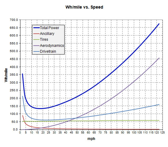 Wh per mile vs speed.jpg