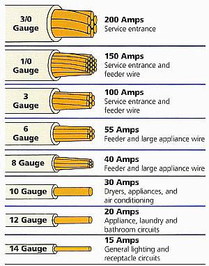Wire-Gauge-Chart.jpg