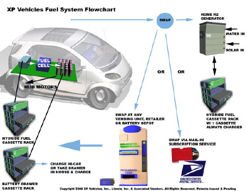 Xp_vehicle_flowchart_500.jpg